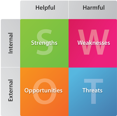 The Wrong Way to SWOT